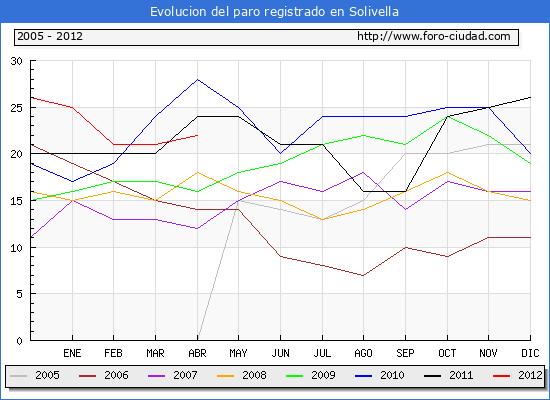 Evolucion  de los datos de parados para el Municipio de SOLIVELLA hasta ABRIL del 2012.