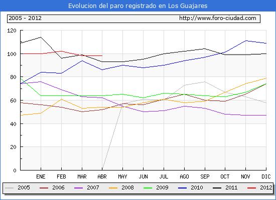 Evolucion  de los datos de parados para el Municipio de LOS GUAJARES hasta ABRIL del 2012.