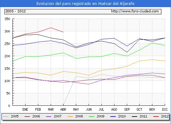 Evolucion  de los datos de parados para el Municipio de HUEVAR DEL ALJARAFE hasta ABRIL del 2012.