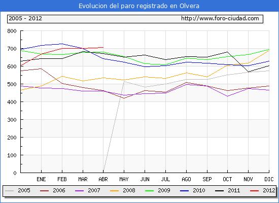 Evolucion  de los datos de parados para el Municipio de OLVERA hasta ABRIL del 2012.