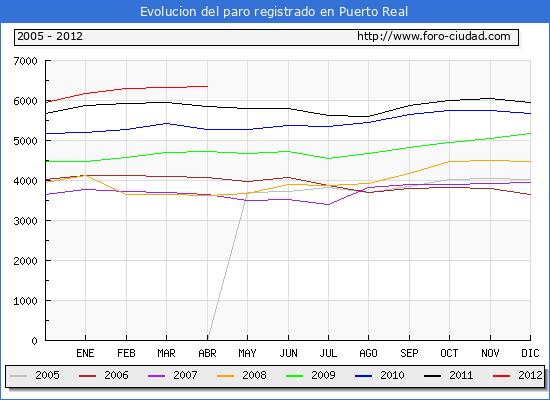 Evolucion  de los datos de parados para el Municipio de PUERTO REAL hasta ABRIL del 2012.