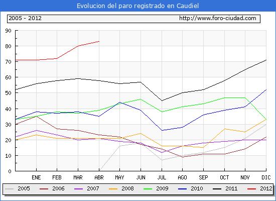 Evolucion  de los datos de parados para el Municipio de CAUDIEL hasta ABRIL del 2012.