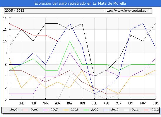 Evolucion  de los datos de parados para el Municipio de la Mata de Morella hasta Abril del 2012.