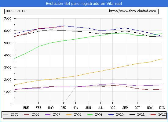 Evolucion  de los datos de parados para el Municipio de VILLARREAL/VILA-REAL hasta ABRIL del 2012.