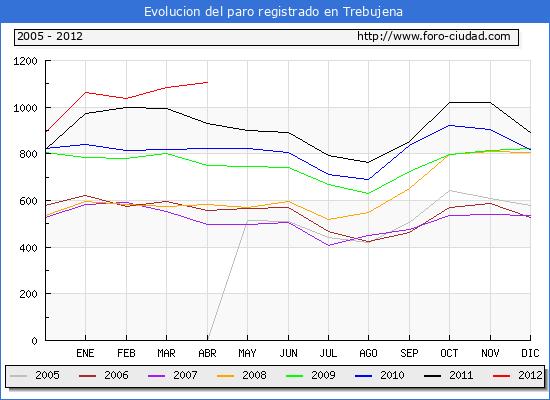 Evolucion  de los datos de parados para el Municipio de TREBUJENA hasta ABRIL del 2012.