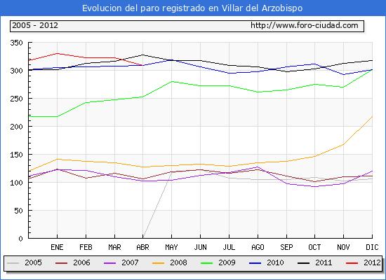 Evolucion  de los datos de parados para el Municipio de VILLAR DEL ARZOBISPO hasta ABRIL del 2012.