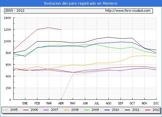 Evolucion  de los datos de parados para el Municipio de MONTORO hasta ABRIL del 2012.