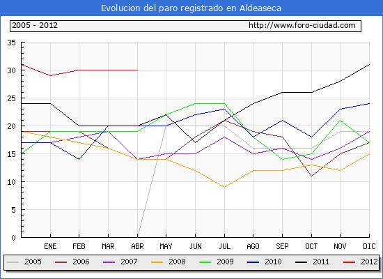 Evolucion  de los datos de parados para el Municipio de ALDEASECA hasta ABRIL del 2012.