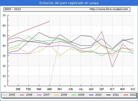 Evolucion  de los datos de parados para el Municipio de LANGA hasta ABRIL del 2012.