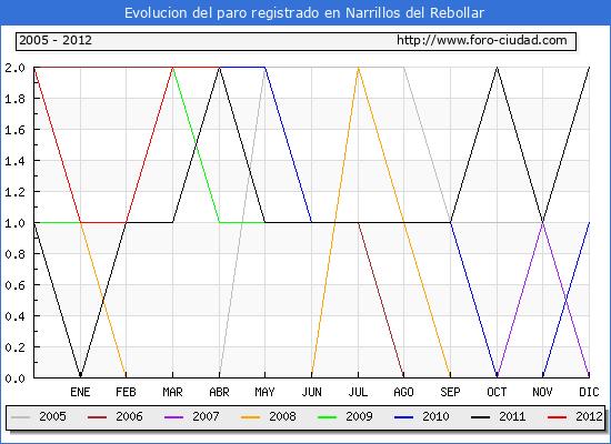 Evolucion  de los datos de parados para el Municipio de NARRILLOS DEL REBOLLAR hasta ABRIL del 2012.