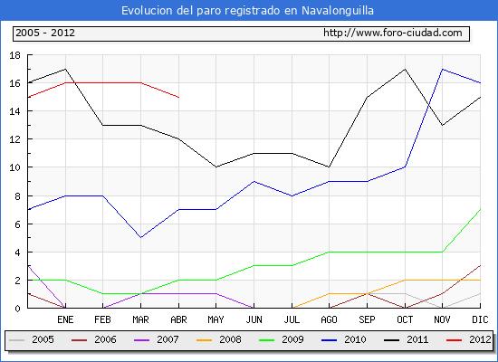 Evolucion  de los datos de parados para el Municipio de NAVALONGUILLA hasta ABRIL del 2012.