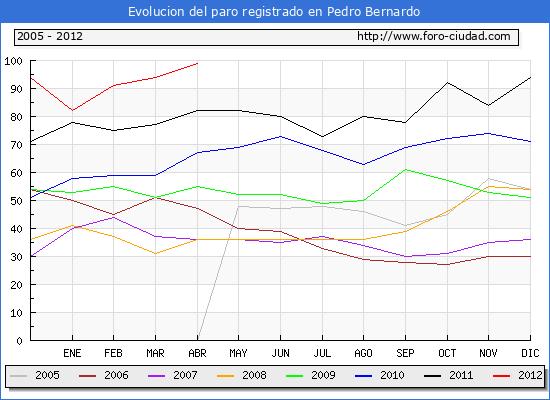 Evolucion  de los datos de parados para el Municipio de PEDRO BERNARDO hasta ABRIL del 2012.