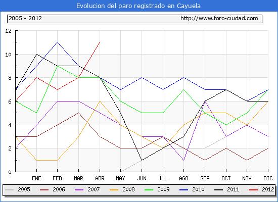 Evolucion  de los datos de parados para el Municipio de CAYUELA hasta ABRIL del 2012.