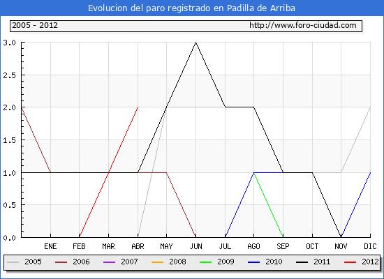 Evolucion  de los datos de parados para el Municipio de PADILLA DE ARRIBA hasta ABRIL del 2012.