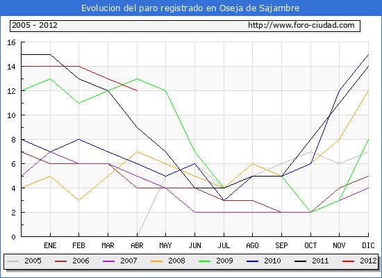 Evolucion  de los datos de parados para el Municipio de OSEJA DE SAJAMBRE hasta ABRIL del 2012.