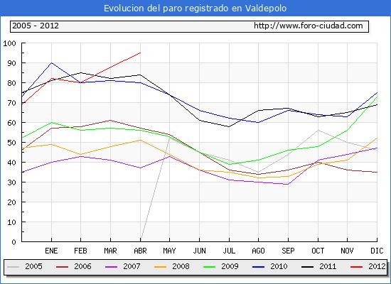 Evolucion  de los datos de parados para el Municipio de VALDEPOLO hasta ABRIL del 2012.