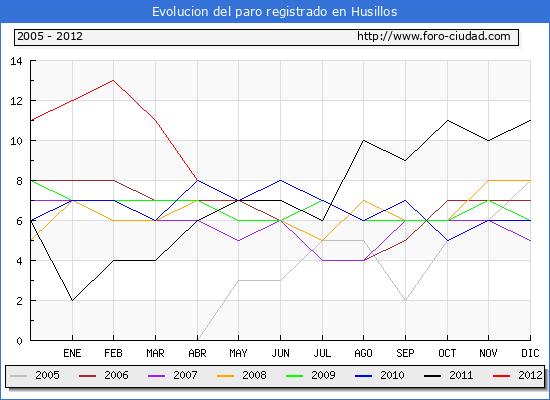 Evolucion  de los datos de parados para el Municipio de HUSILLOS hasta ABRIL del 2012.