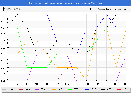 Evolucion  de los datos de parados para el Municipio de MARCILLA DE CAMPOS hasta ABRIL del 2012.