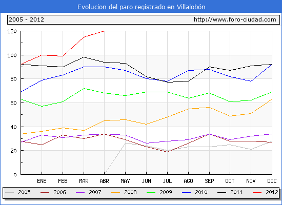 Evolucion  de los datos de parados para el Municipio de VILLALOBON hasta ABRIL del 2012.