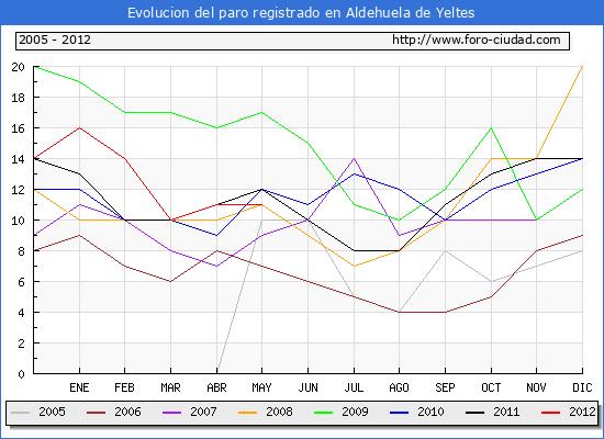 Evolucion  de los datos de parados para el Municipio de ALDEHUELA DE YELTES hasta MAYO del 2012.