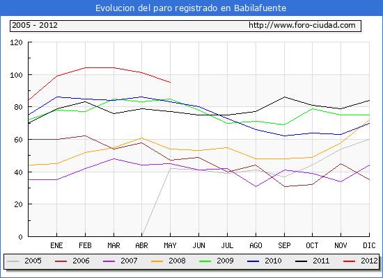 Evolucion  de los datos de parados para el Municipio de BABILAFUENTE hasta MAYO del 2012.