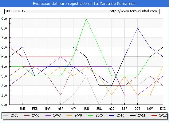 Evolucion  de los datos de parados para el Municipio de LA ZARZA DE PUMAREDA hasta MAYO del 2012.