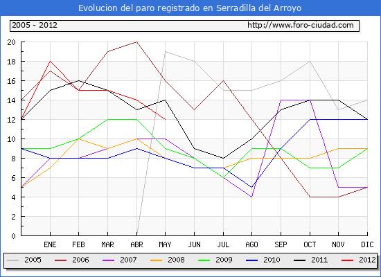 Evolucion  de los datos de parados para el Municipio de SERRADILLA DEL ARROYO hasta MAYO del 2012.