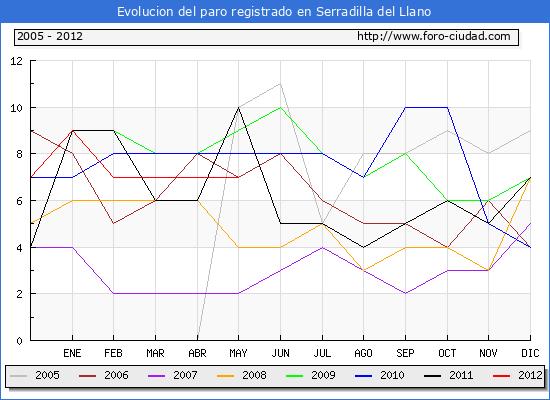 Evolucion  de los datos de parados para el Municipio de SERRADILLA DEL LLANO hasta MAYO del 2012.