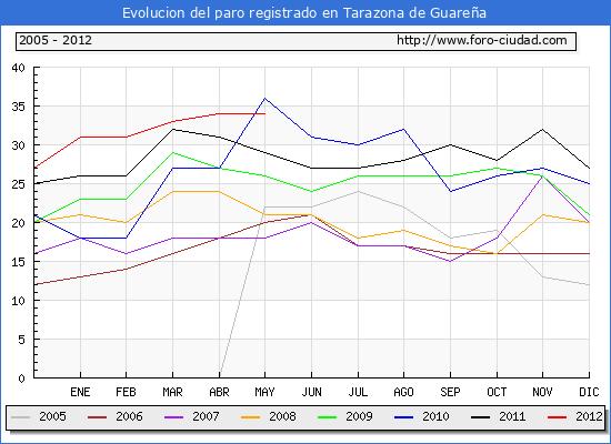 Evolucion  de los datos de parados para el Municipio de TARAZONA DE GUARE�A hasta MAYO del 2012.