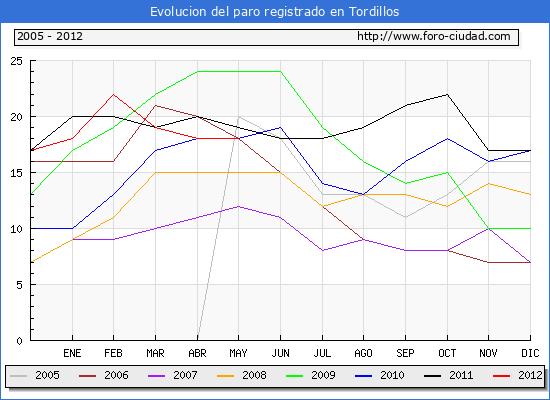 Evolucion  de los datos de parados para el Municipio de TORDILLOS hasta MAYO del 2012.