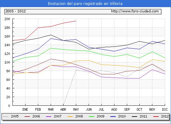 Evolucion  de los datos de parados para el Municipio de VILLORIA hasta MAYO del 2012.