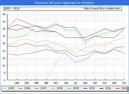 Evolucion  de los datos de parados para el Municipio de VILVESTRE hasta MAYO del 2012.