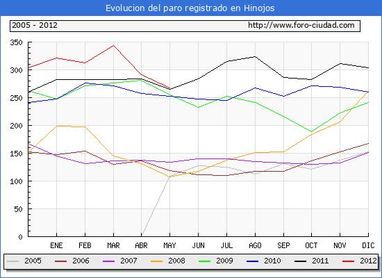 Evolucion  de los datos de parados para el Municipio de HINOJOS hasta MAYO del 2012.