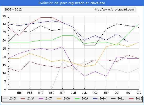 Evolucion  de los datos de parados para el Municipio de NAVALENO hasta MAYO del 2012.
