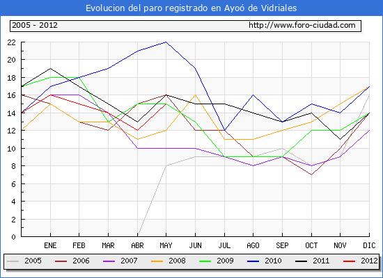 Evolucion de los datos de parados para el Municipio de Ayoó de Vidriales hasta Mayo del 2012.