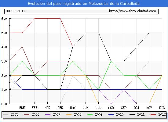 Evolucion  de los datos de parados para el Municipio de MOLEZUELAS DE LA CARBALLEDA hasta MAYO del 2012.