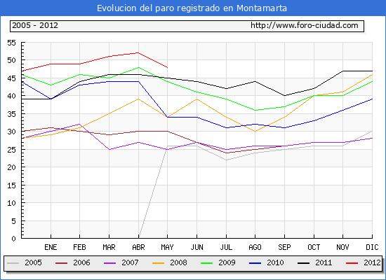 Evolucion  de los datos de parados para el Municipio de MONTAMARTA hasta MAYO del 2012.