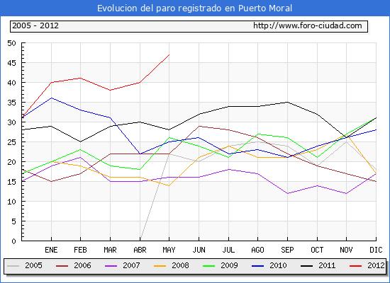 Evolucion  de los datos de parados para el Municipio de PUERTO MORAL hasta MAYO del 2012.