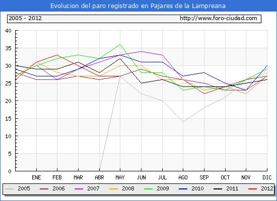 Evolucion  de los datos de parados para el Municipio de PAJARES DE LA LAMPREANA hasta MAYO del 2012.