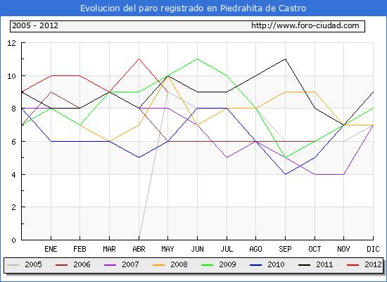 Evolucion  de los datos de parados para el Municipio de PIEDRAHITA DE CASTRO hasta MAYO del 2012.