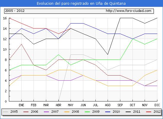 Evolucion  de los datos de parados para el Municipio de U�A DE QUINTANA hasta MAYO del 2012.