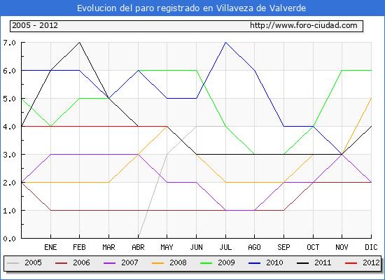 Evolucion  de los datos de parados para el Municipio de VILLAVEZA DE VALVERDE hasta MAYO del 2012.