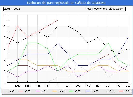 Evolucion  de los datos de parados para el Municipio de CA�ADA DE CALATRAVA hasta MAYO del 2012.
