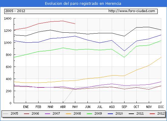 Evolucion  de los datos de parados para el Municipio de HERENCIA hasta MAYO del 2012.