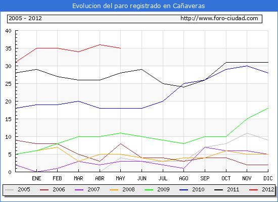 Evolucion  de los datos de parados para el Municipio de CA�AVERAS hasta MAYO del 2012.