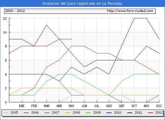 Evolucion  de los datos de parados para el Municipio de LA PERALEJA hasta MAYO del 2012.