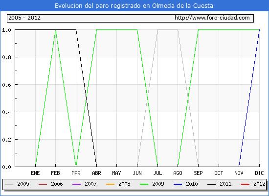 Evolucion  de los datos de parados para el Municipio de OLMEDA DE LA CUESTA hasta MAYO del 2012.