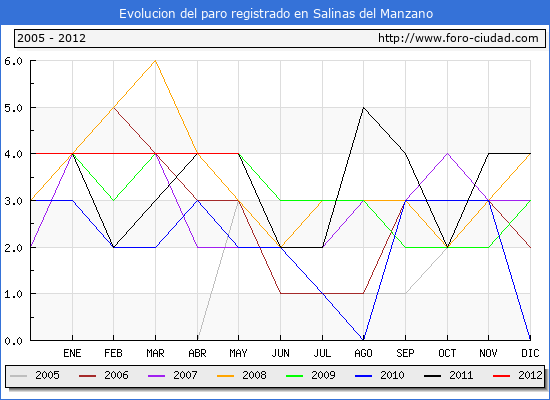 Evolucion  de los datos de parados para el Municipio de SALINAS DEL MANZANO hasta MAYO del 2012.
