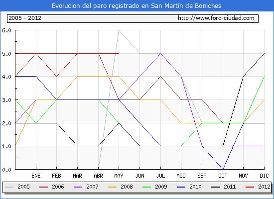 Evolucion  de los datos de parados para el Municipio de SAN MARTIN DE BONICHES hasta MAYO del 2012.