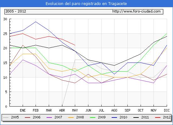 Evolucion  de los datos de parados para el Municipio de TRAGACETE hasta MAYO del 2012.